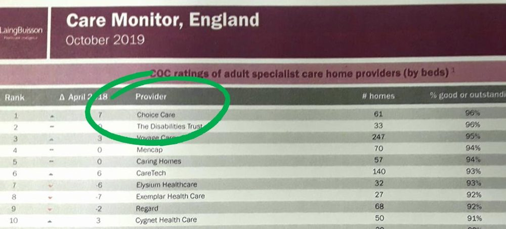 Choice ranked #1 in England!